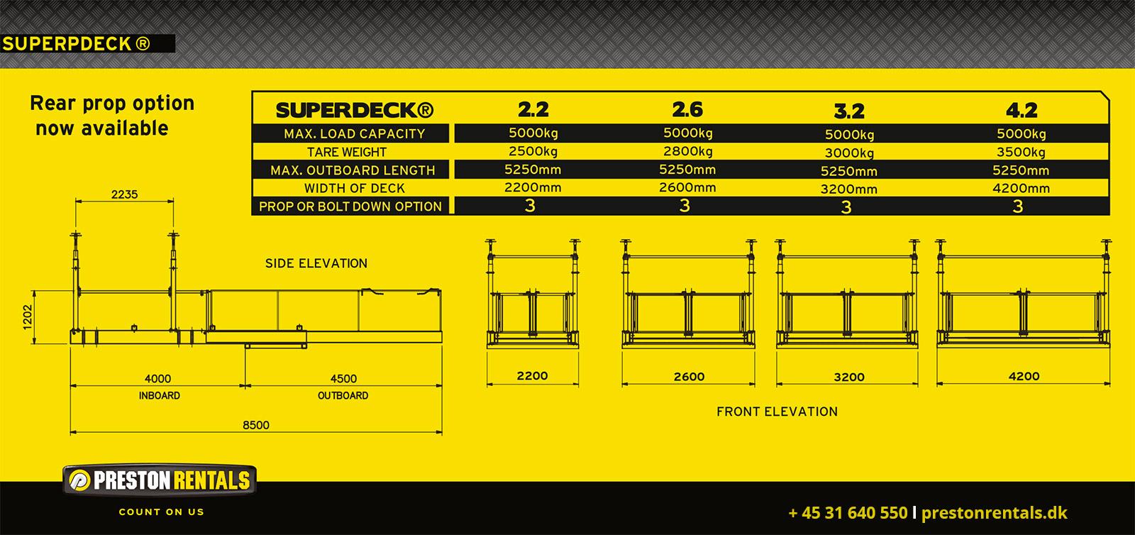SuperDeck® - specifikationer - Load capacity - outboard length - prop og bolt down options